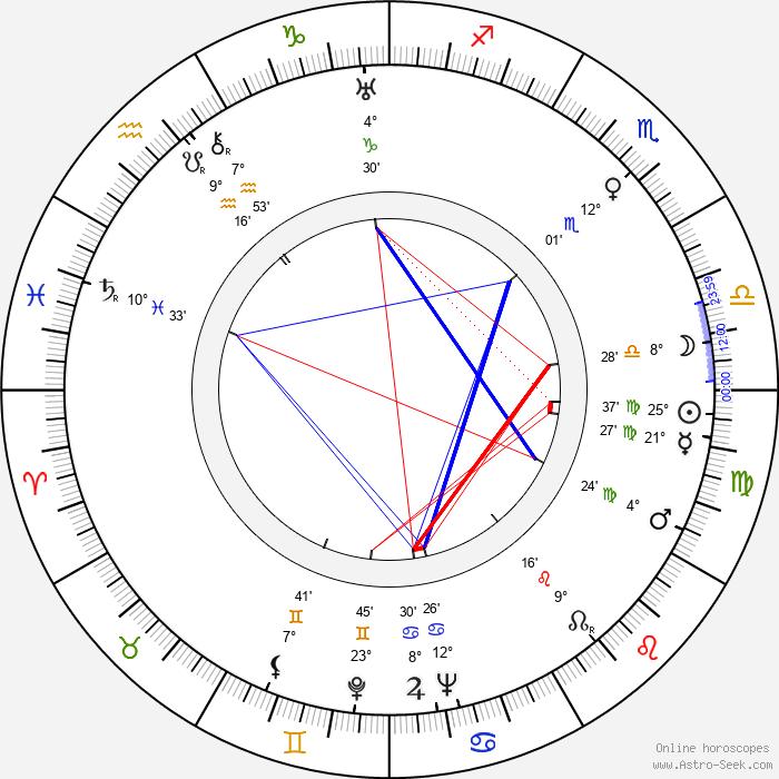 Dalibor C. Vačkář - Birth horoscope chart