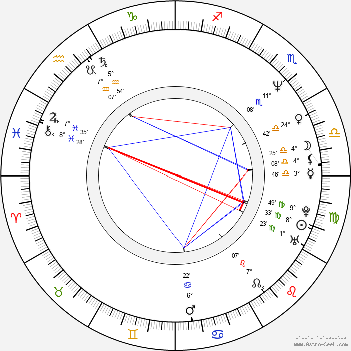 Dalibor Štys - Birth horoscope chart