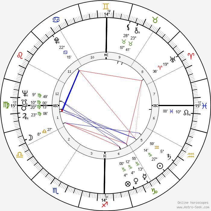 Dalida - Birth horoscope chart