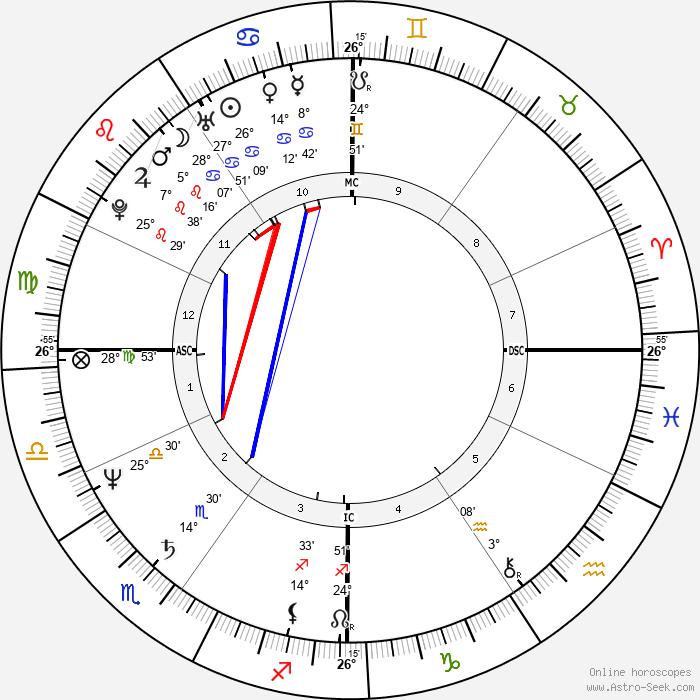 Dalton McGuinty - Birth horoscope chart