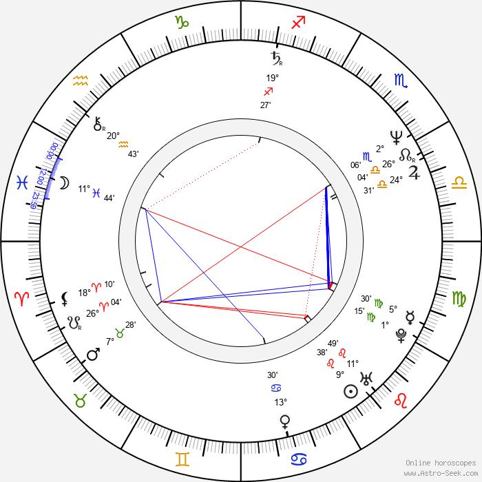 Damian Harris - Birth horoscope chart