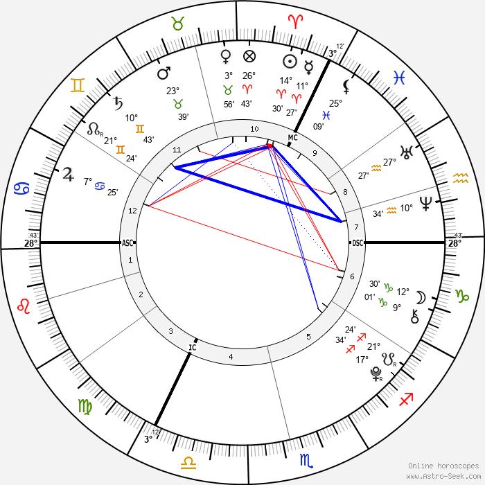 Damian Hurley - Birth horoscope chart