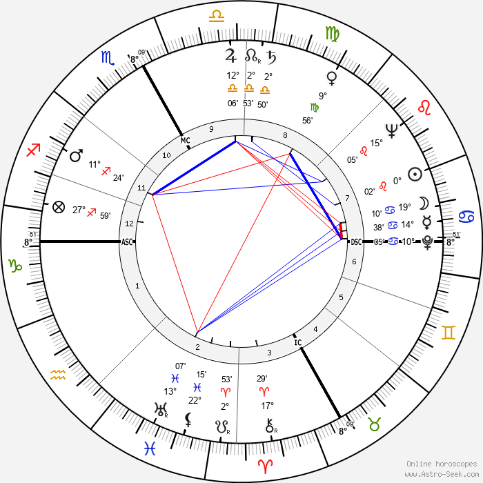 Damiano Damiani - Birth horoscope chart