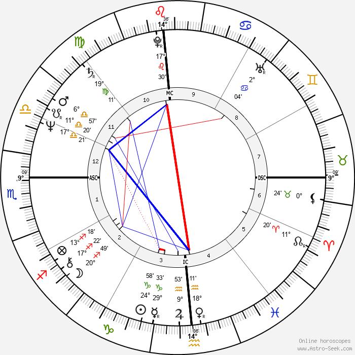 Damo Suzuki - Birth horoscope chart