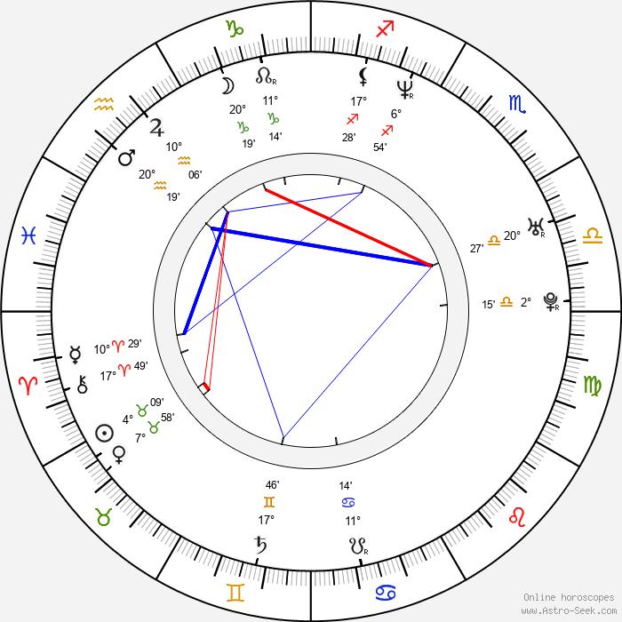 Damon Lindelof - Birth horoscope chart