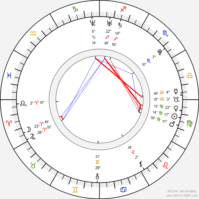 Dan Benson - Birth horoscope chart