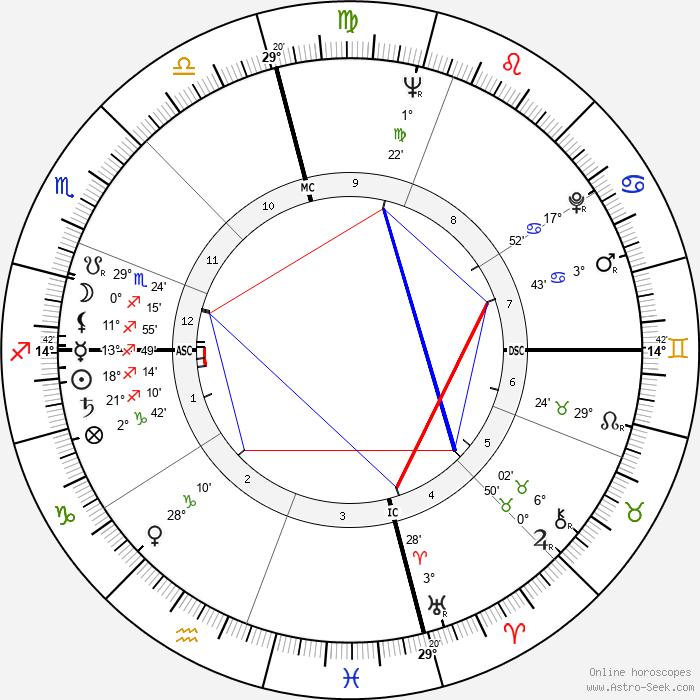 Dan Blocker - Birth horoscope chart