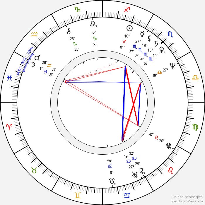 Dan Butler - Birth horoscope chart