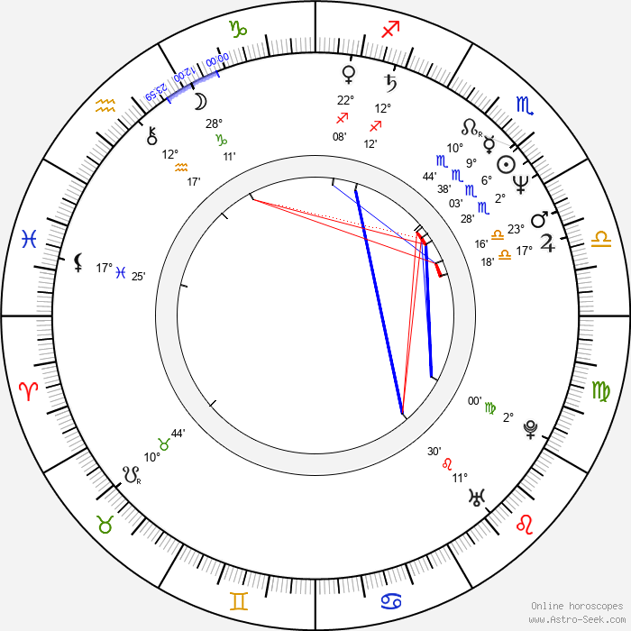 Dan Castellaneta - Birth horoscope chart