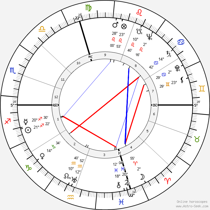Dan Dailey - Birth horoscope chart