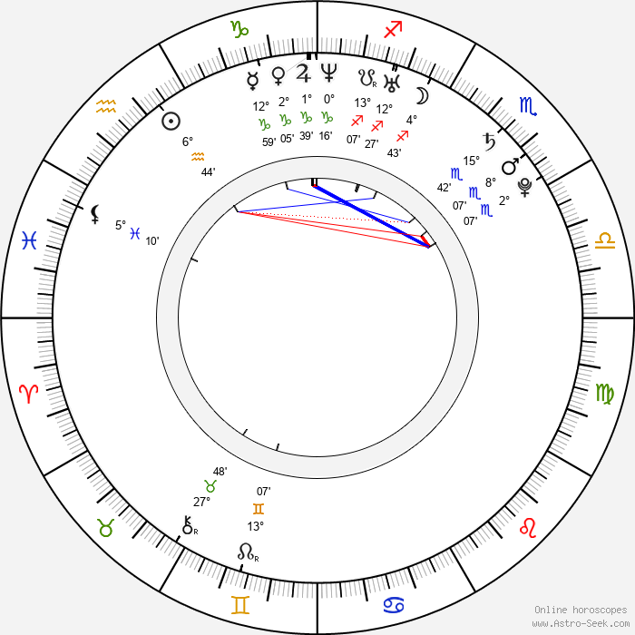Dan Eckman - Birth horoscope chart