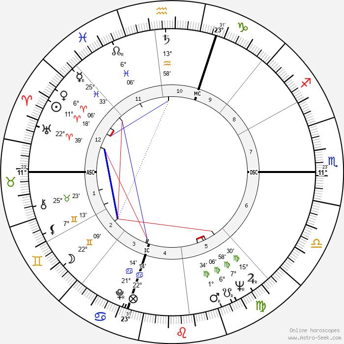 Dan Flavin - Birth horoscope chart
