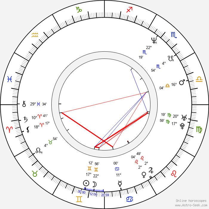 Dan Futterman - Birth horoscope chart