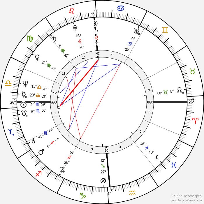 Dan Gable - Birth horoscope chart