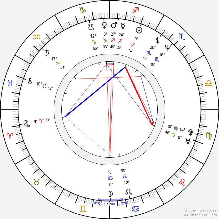 Dan Gauthier - Birth horoscope chart