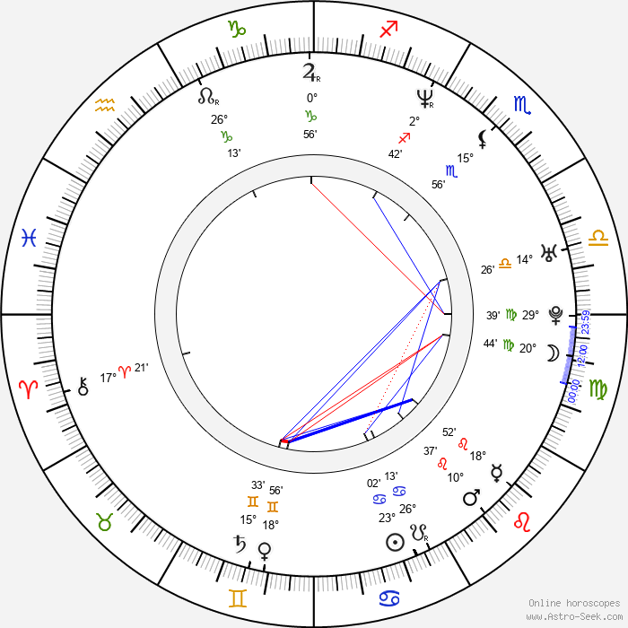 Dan Håfström - Birth horoscope chart