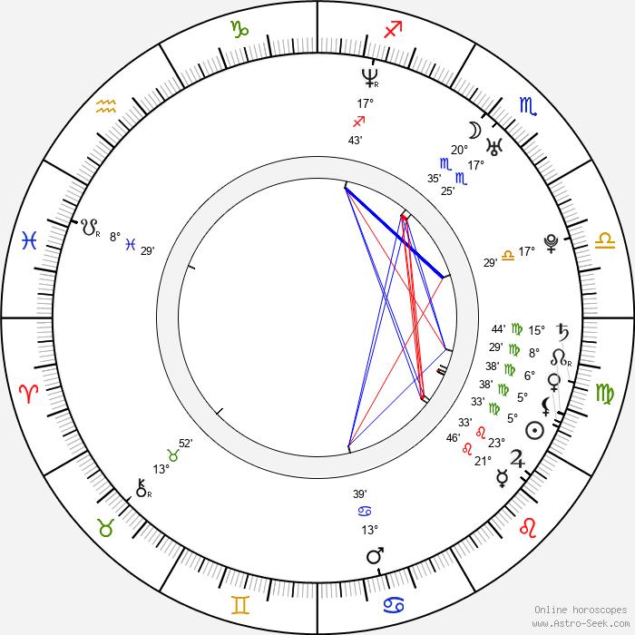 Dan Harris - Birth horoscope chart