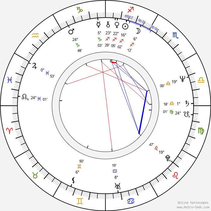 Dan Hartman - Birth horoscope chart