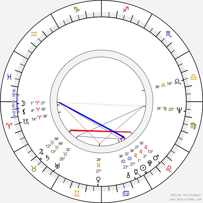 Dan Hedaya - Birth horoscope chart