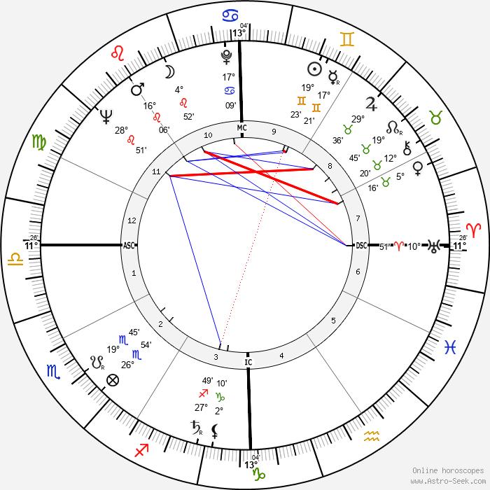 Dan Kater - Birth horoscope chart