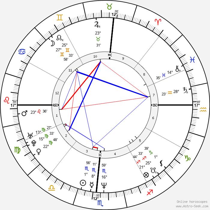 Dan Mathews - Birth horoscope chart