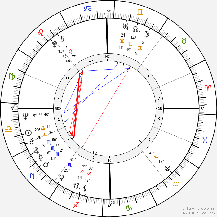 Dan McCafferty - Birth horoscope chart