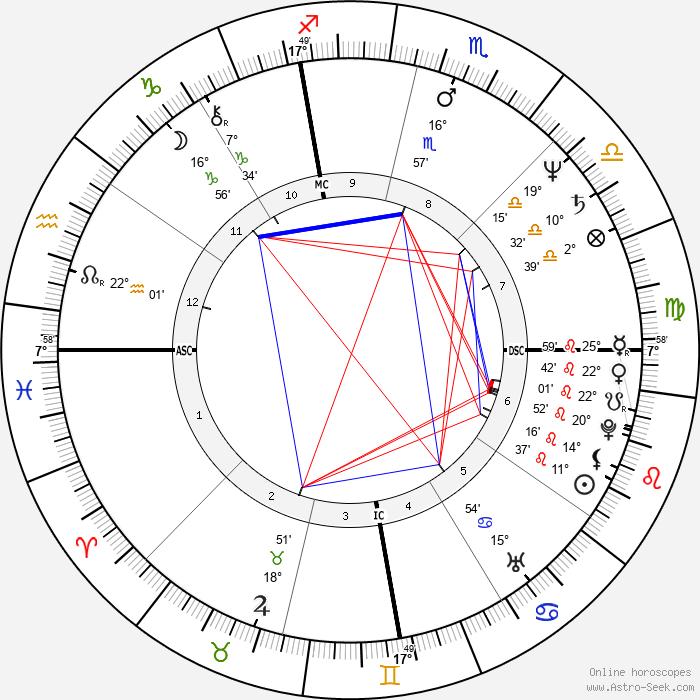 Dan Meyer - Birth horoscope chart