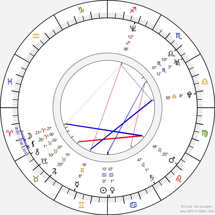 Dan Nelson - Birth horoscope chart