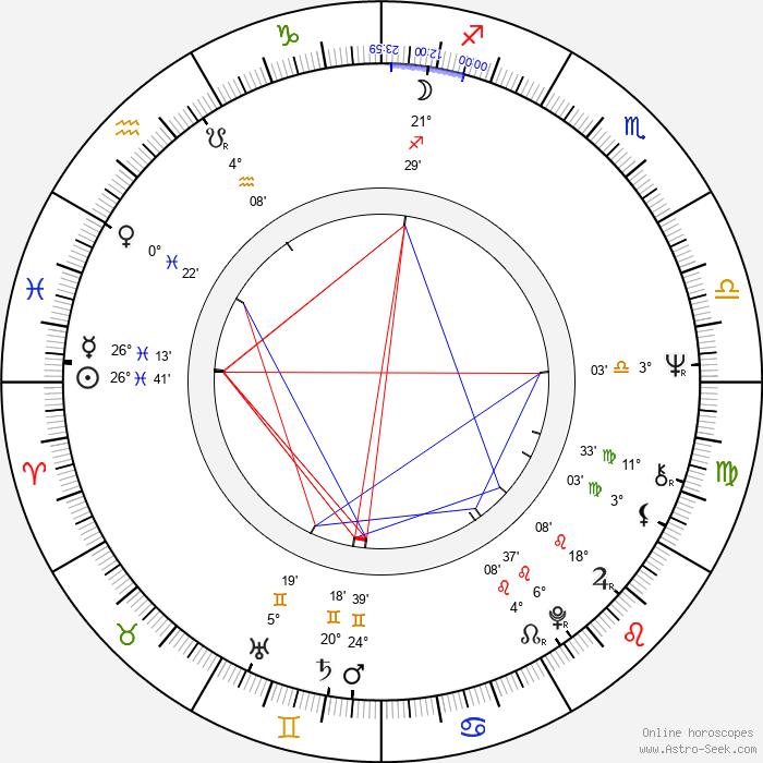 Dan Nutu - Birth horoscope chart