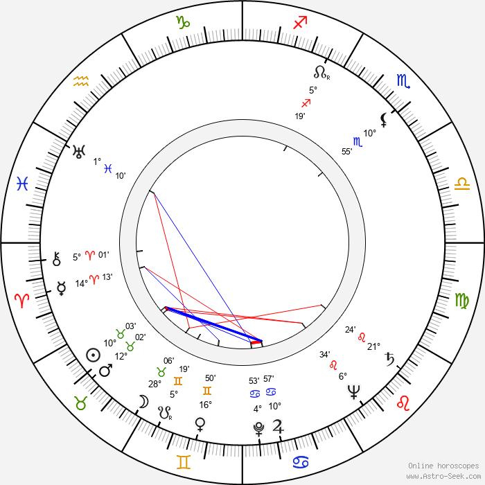 Dan O'Herlihy - Birth horoscope chart