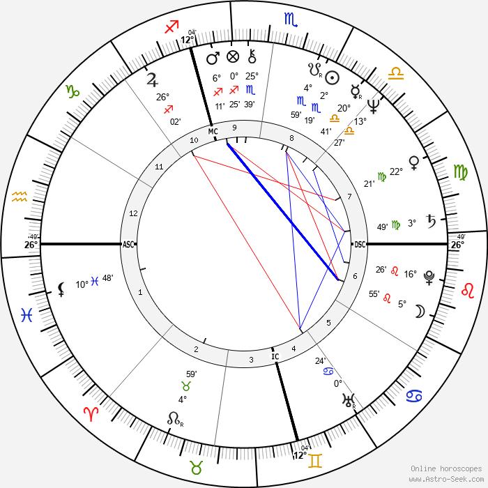 Dan P. Issel - Birth horoscope chart