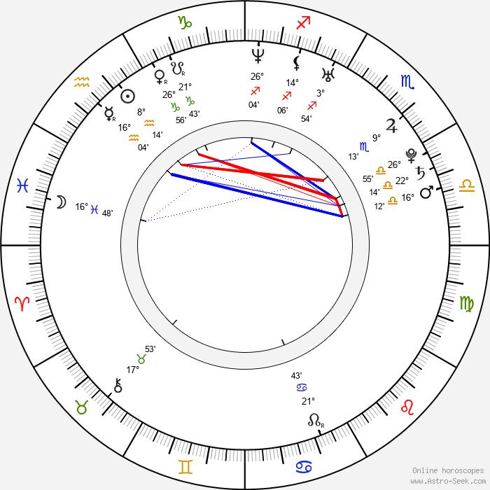 Dan Riesser - Birth horoscope chart