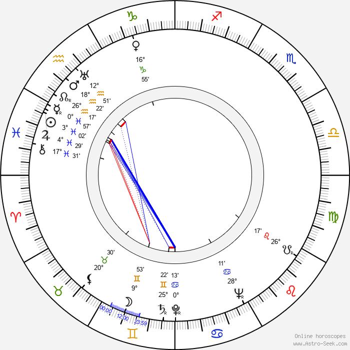 Dan Seymour - Birth horoscope chart