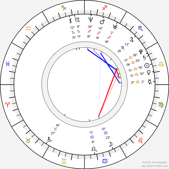 Dan Stevens - Birth horoscope chart