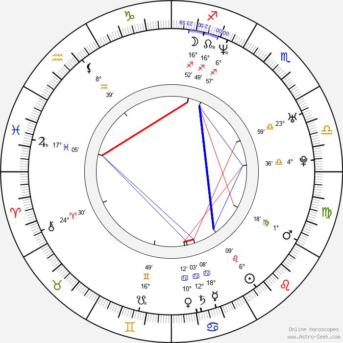 Dan Thiel - Birth horoscope chart