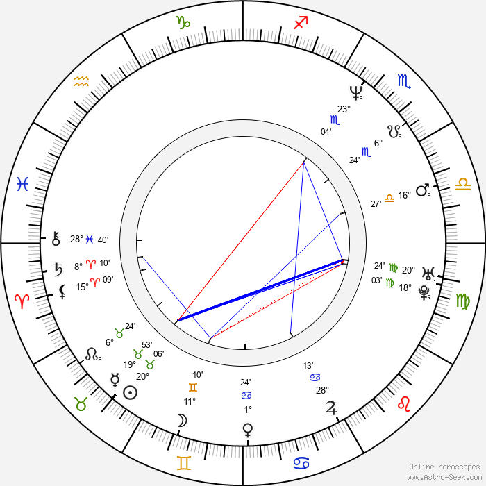 Dan Wlodarczyk - Birth horoscope chart
