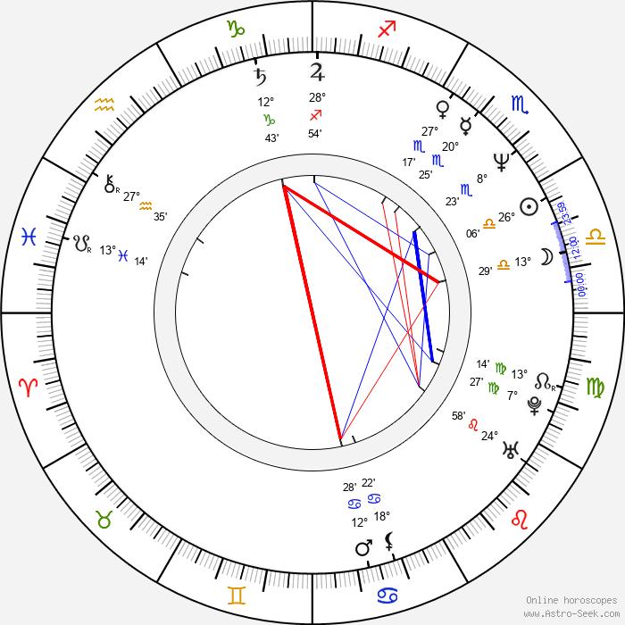 Dan Woodgate - Birth horoscope chart