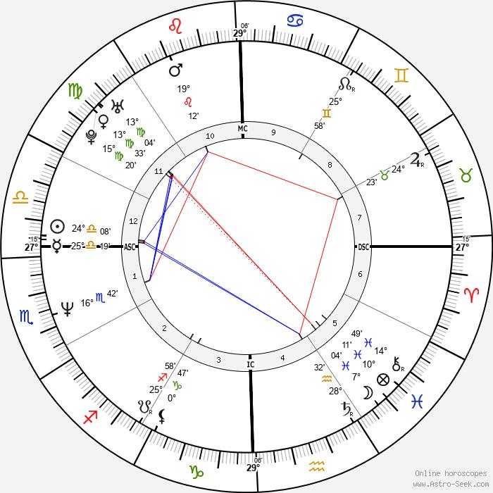 Dana Allman - Birth horoscope chart