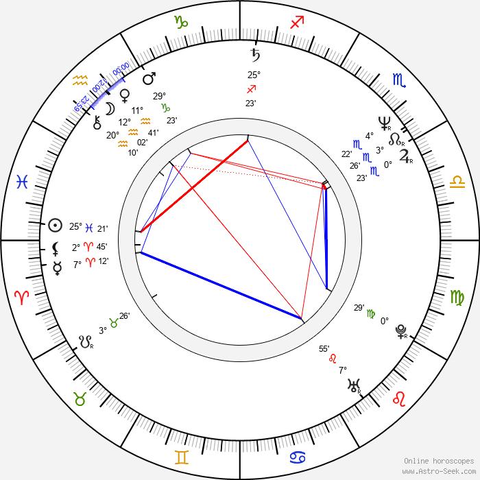 Dana Batulková - Birth horoscope chart