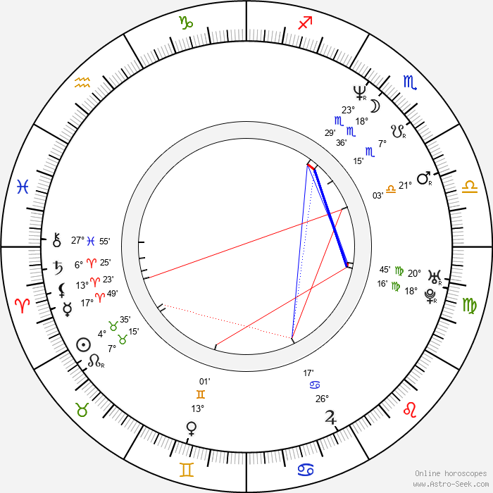 Dana Bérová - Birth horoscope chart