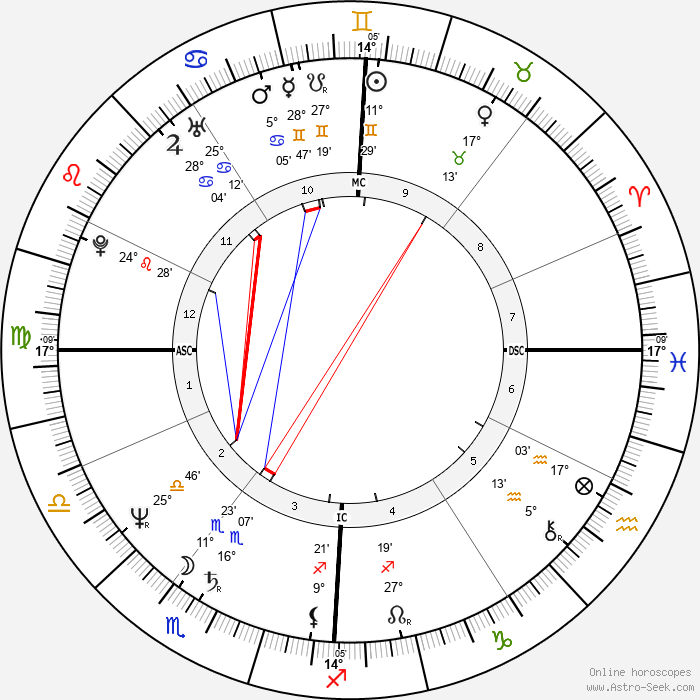 Dana Carvey - Birth horoscope chart