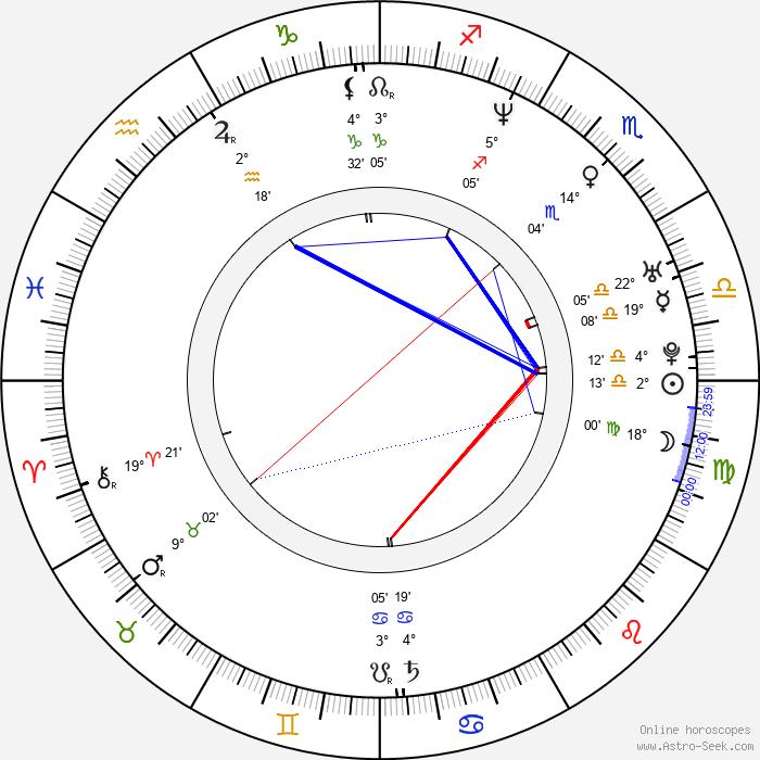 Dana Dinková - Birth horoscope chart