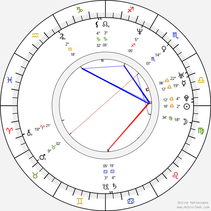 Dana Dinková - Birth horoscope chart