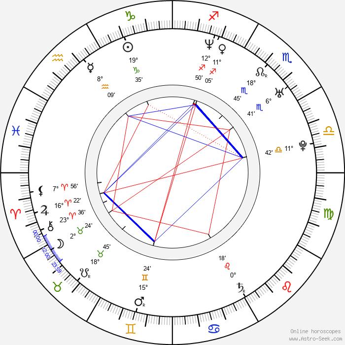Dana Fuchs - Birth horoscope chart