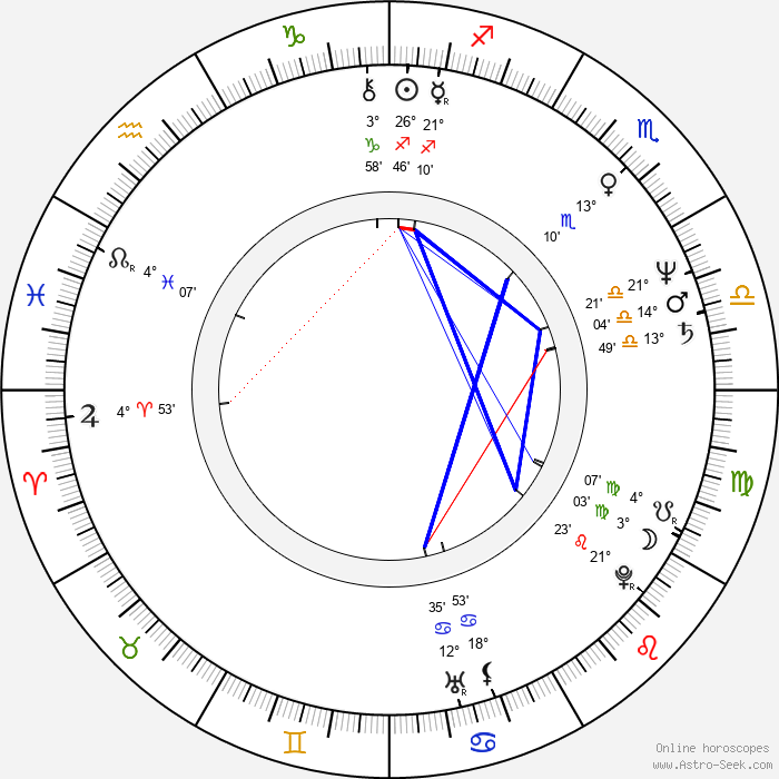 Dana Homolová - Birth horoscope chart