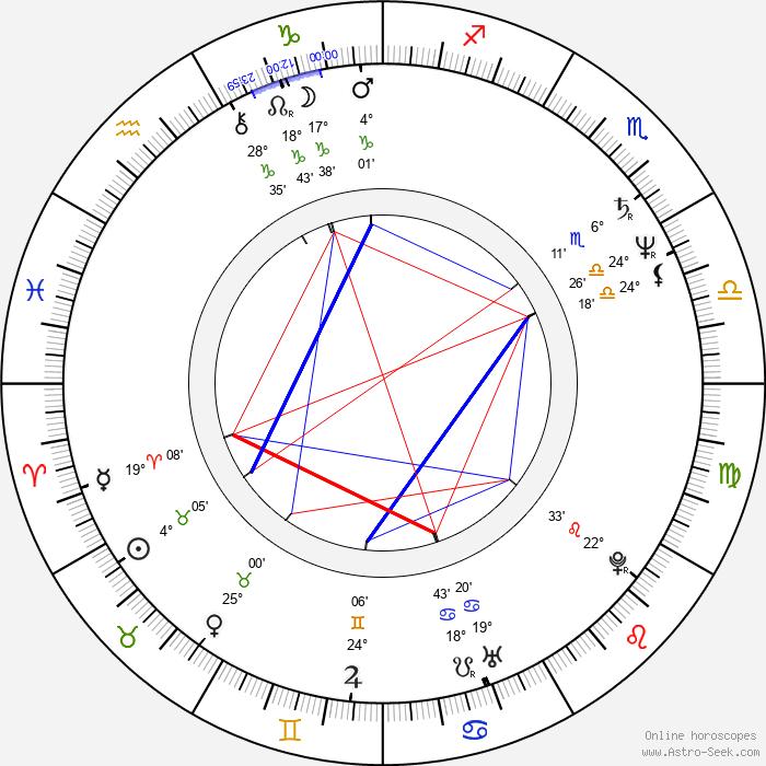 Dana Kaproff - Birth horoscope chart