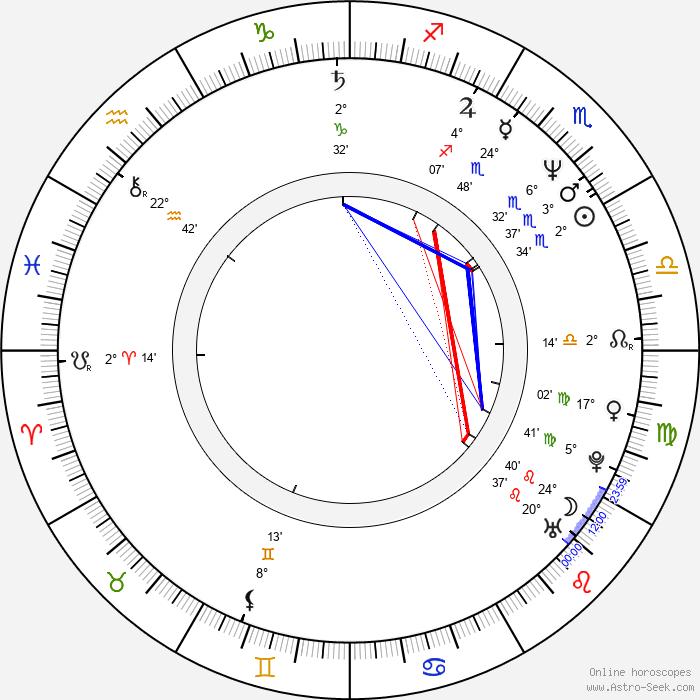 Dana Kimmell - Birth horoscope chart