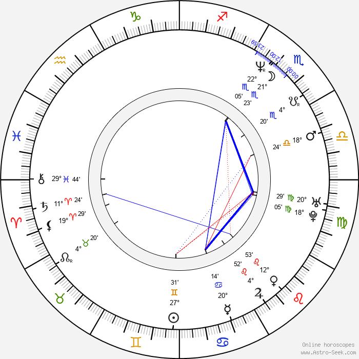 Dana Košická - Birth horoscope chart