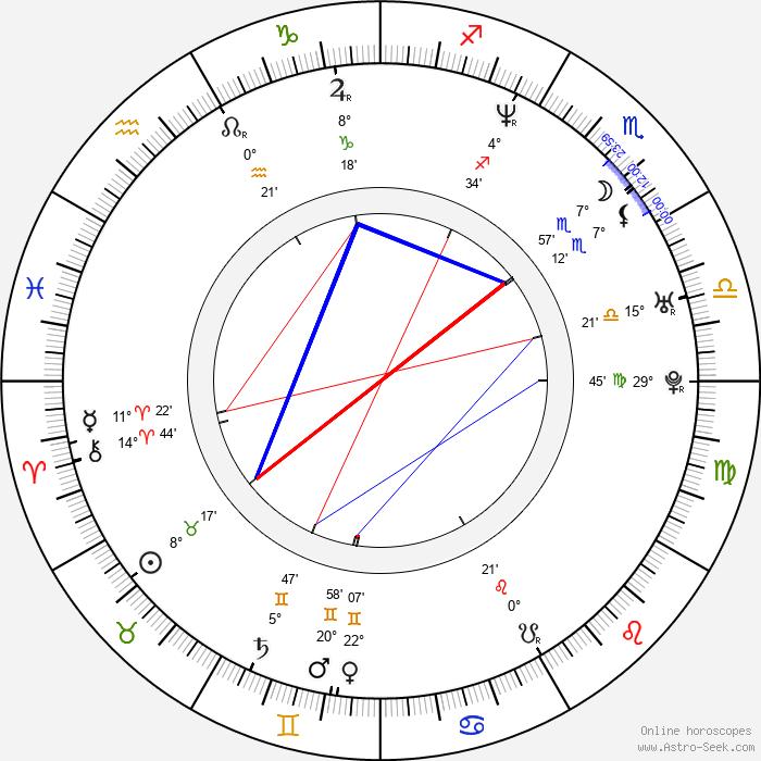 Dana Lyn Baron - Birth horoscope chart