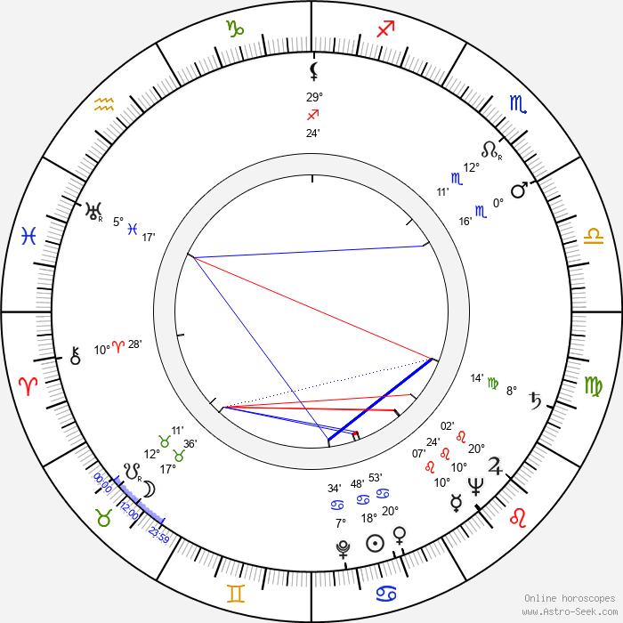 Dana Medřická - Birth horoscope chart